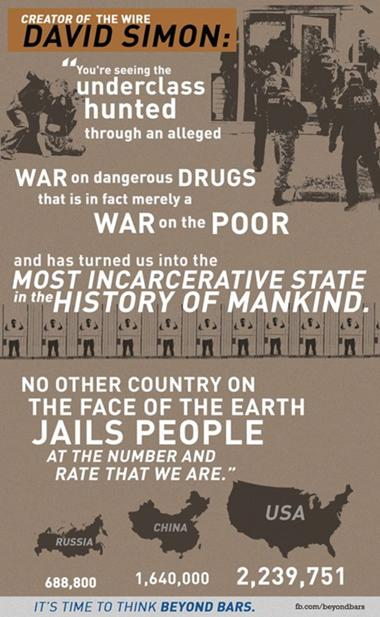 The War on Drugs is a War on the Poor!
