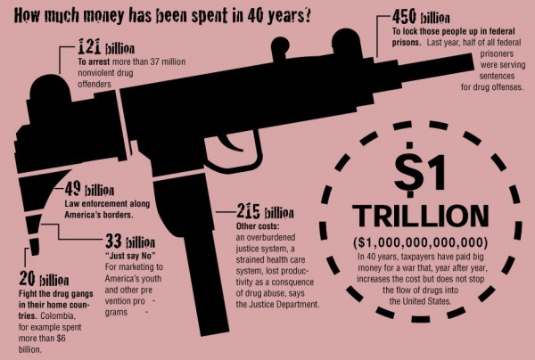 "This diagram shows the money  involved in illegal drug trade and traffic. Just think if the government were to decriminalize, regulate and tax? Trillions of dollars in surplus! I'm no economist but these ""facts"" are simple math. Elementary math and an even easier solution...decriminalize, regulate and taxation."